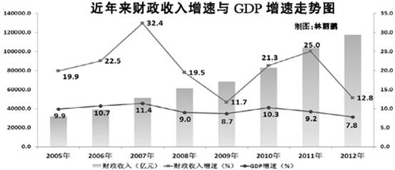 财政部1月22日公布了2012年全国公共财政收支情况。数据显示:2012年,全国公共财政收入117210亿元,比上年增加13335亿元,增长12.8%。财政收入中的税收收入100601亿元,增长12.1%。   2012年,全国公共财政支出125712亿元,比上年增加16464亿元,增长15.1%,民生等重点支出得到切实保障。   去年112月累计,教育支出21165亿元,比上年增长28.3%;科学技术支出4429亿元,比上年增长15.7%;文化体育与传媒支出2251亿元,比上年增长18.9%;医疗